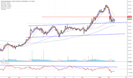 PFGC: PFGC - Possible momentum short set up from $29.73