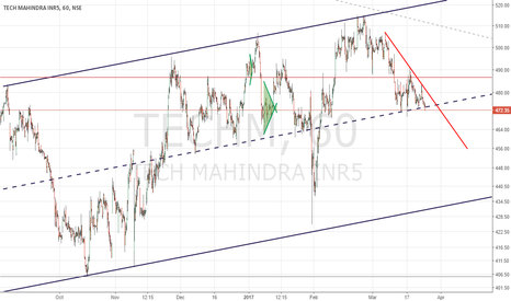 TECHM: TECH MAHINDRA trading setup