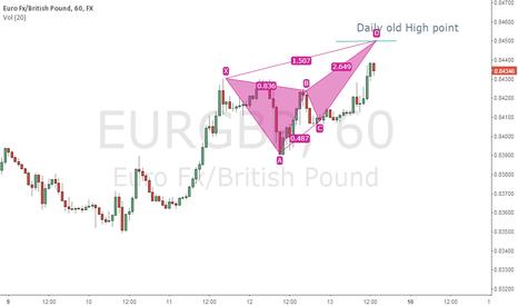 EURGBP: Butterfly short on EurGbp