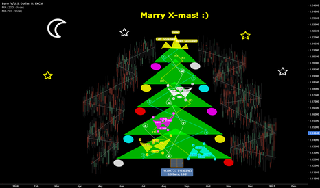 EURUSD: EURUSD Merry Xmas Mates!