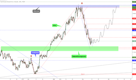 AUDUSD: AUDUSD KW7 Outlook!