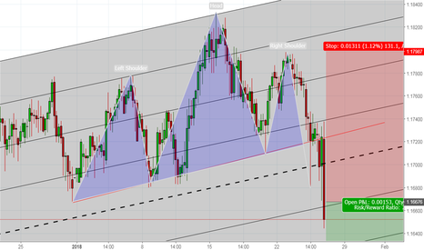 EURCHF: Great opportunity for shorting EURCHF