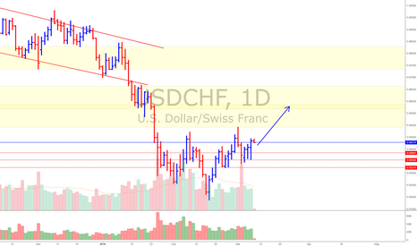 USDCHF: USD/CHF * A Bullish Swing up is expected.