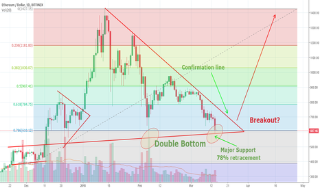 ETHUSD: ETHUSD Double Bottom, Symmetrical Triangle Breakout Imminent!?