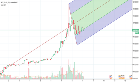BTCUSD: BTC 31st of November to December 8th Pitchfor