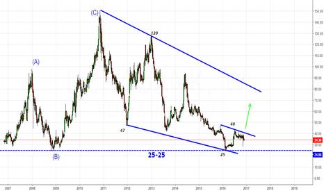 DENABANK: Dena Bank- Buy Setup Above 40-Resistance From Falling Trendline