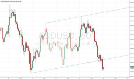 AUDUSD: AUD/USD Breaking Support Before Employment Data