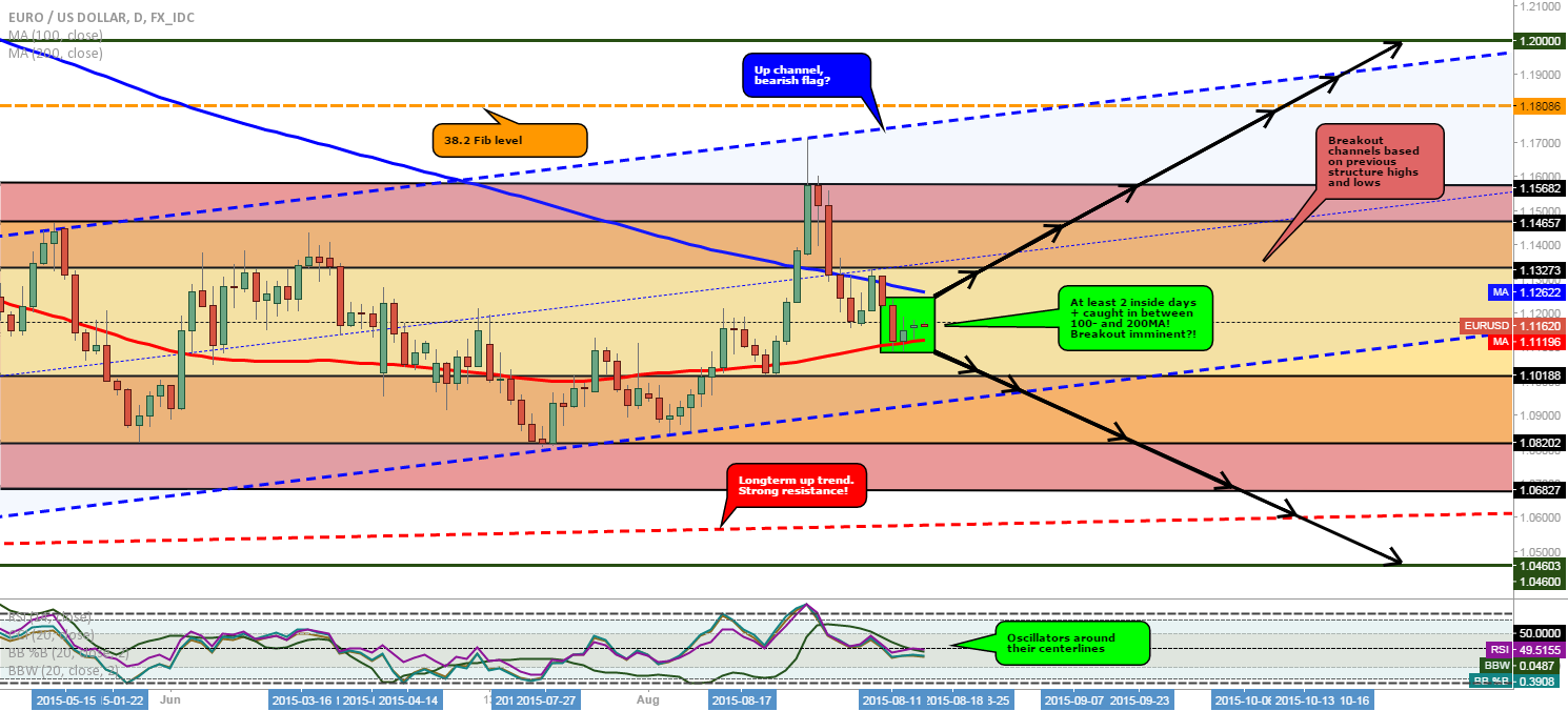 EUR/USD: Breakout imminent?!
