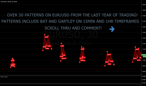 EURUSD: OVER 50 PATTERNS ON EUR/USD FROM THE LAST YEAR OF TRADING