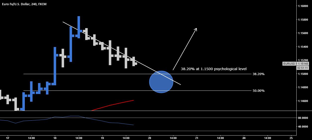 EUR.USD > Long Opportunity