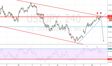 USDJPY: Are bears taking charge