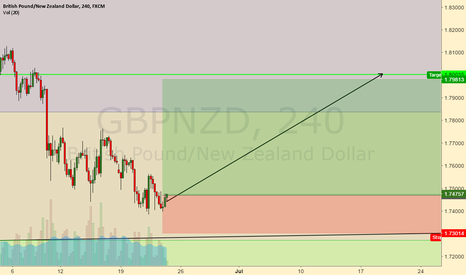 GBPNZD: long coz i have willed it to happen