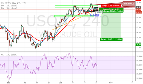 USOIL: US OIL Bearish