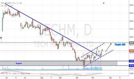 TECHM: Tech Mahindra: Breaking Downward Trendline