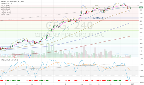 CFG: CFG - Expect retracement to 23.6% Fib