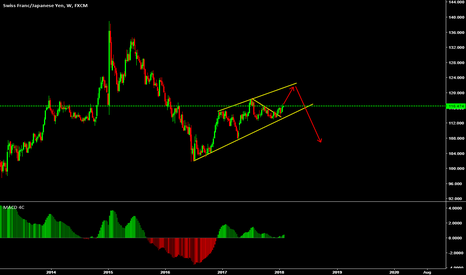 CHFJPY: wait for top to sell