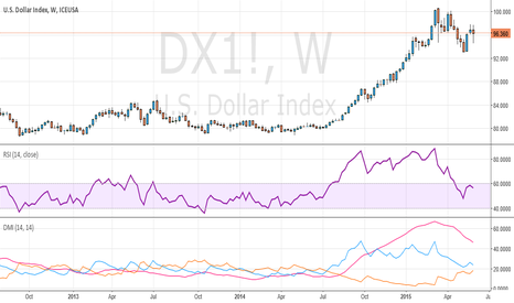 DX1!: DXY at Make or Break