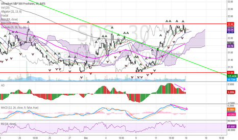 SDS: SDS 30m chart
