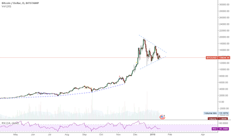 BTCUSD: Bitcoin... Potential symmetrical triangle forming