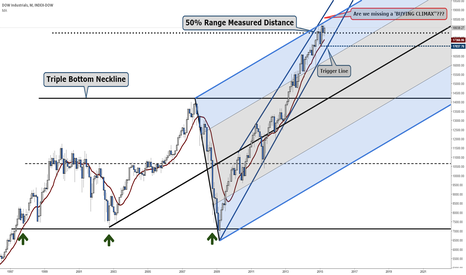 DJI: Pitchforking the Dow could burst its bubble!