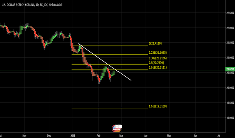 USDCZK: USD CZK SHORT IDEA