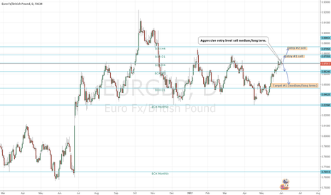 EURGBP: EURGBP sell medium/long-term