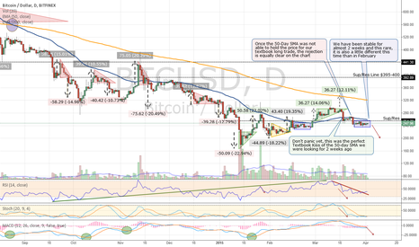 BTCUSD: Bitcoin's Stability Should End Soon