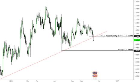 EURUSD: EURUSD - Short at retracement level 1.11040