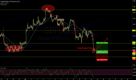 GBPUSD: GBP/USD LONG Bounce off Support Line