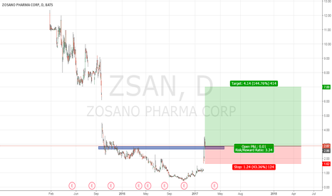 ZSAN: zosano pharma corp long