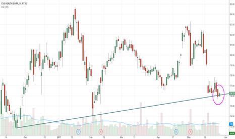 CVS: $CVS - Testing a trend line