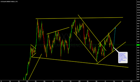 DXY: DXY has possible short term buy setup