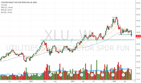 XLU: Good short entry here. Target 41.40