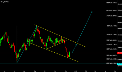 XAGUSD: XAGUSD Setting up for big wave