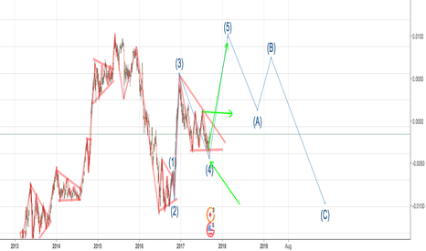 USDJPY: EW maybe we going to get this this week the number 5 of EW