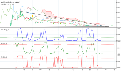 THCBTC: $APPC is coming..