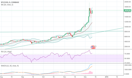 BTCUSD: Going for a pullback soon
