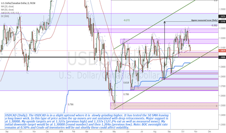 USDCAD: USDCAD (Daily) testing 50 SMA, more support at 1.30000