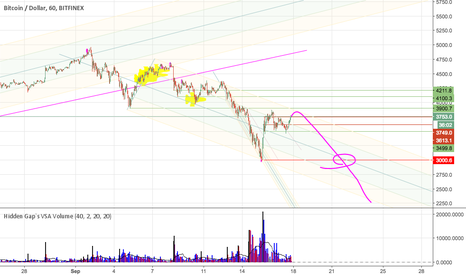 BTCUSD: my thoughts for $BTC