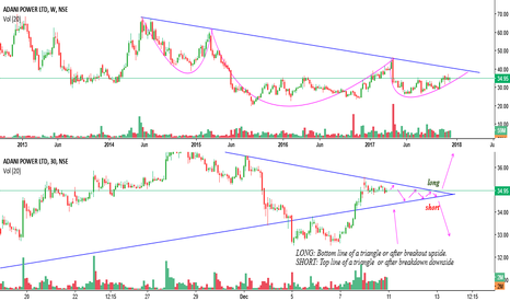 ADANIPOWER: ADANIPOWER - Trading setup