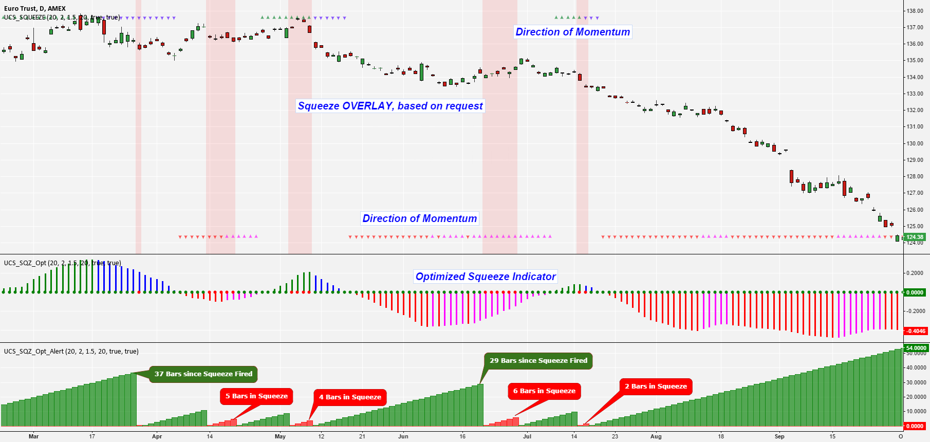 Squeeze Momentum Indicator [Complete Package]