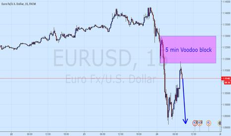 EURUSD: Eur-ohhh