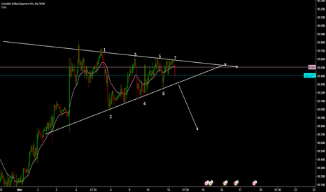 CADJPY: CADJPY H1 Ascending Triangle