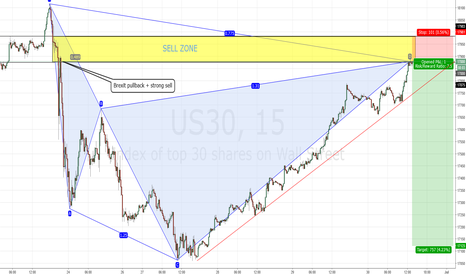US30: Bearish Cypher Pattern Confluent at the Supply Zone