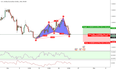 USDCAD: Cypher BUY at market 240min with DB