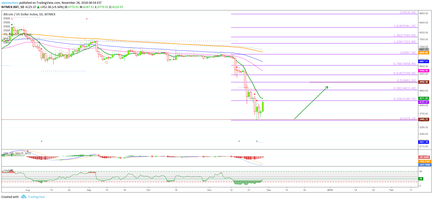 BITCOIN LONG] XBT About To Move Up para BITMEX:XBT por alanmasters