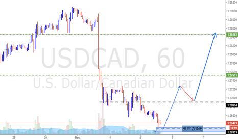 USDCAD: USD/CAD :: Long