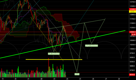 XBTUSD: this is how i think bitcoin will revert the bear trend