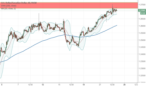 USDCAD: USDCAD H&S on daily testing 200 EMA
