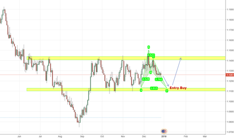 """GBPEUR: Buy """"Formation Building to Entry"""""""